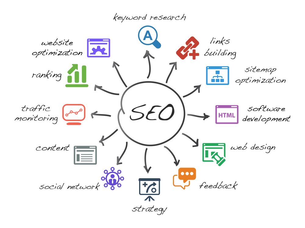 seo for home services